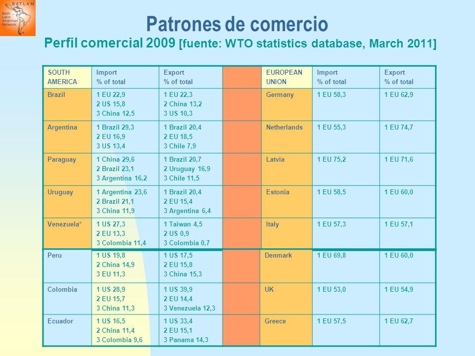 Patrones de comercioPerfil comercial 2009 [fuente: WTO statistics database, March 2011] SOUTH. AMERICA.